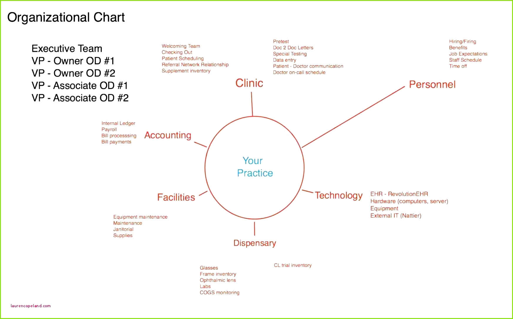 Timeline Gantt Chart Template Beautiful Plan Powerpoint Zeitstrahl Vorlage Unglaubliche Gantt Chart Excel Vorlage