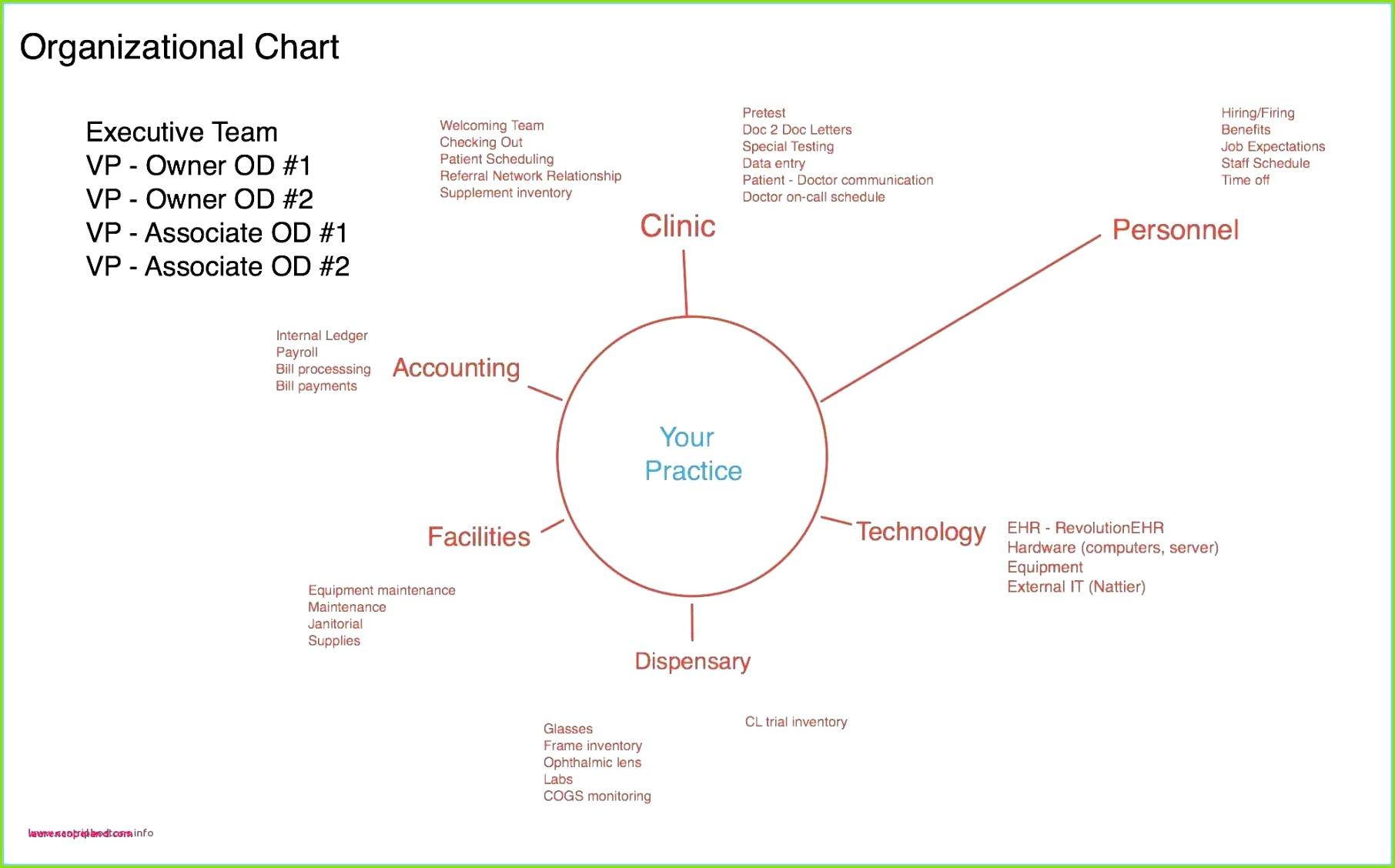 Projektplan Excel Vorlage Die Besten Projektplan Vorlage Word Lernplan Vorlage Excel Laurencopeland