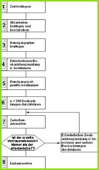 REFA Standardprogramm Mulitimomentaufnahme