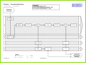 Bild Musterdokument Musterprozess Kundenreklamationen