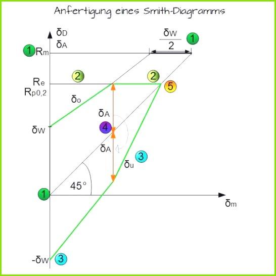 smith diagramm genial goodman diagramm gutekunst federn dauerfestigkeit druckfedern o smith diagramm