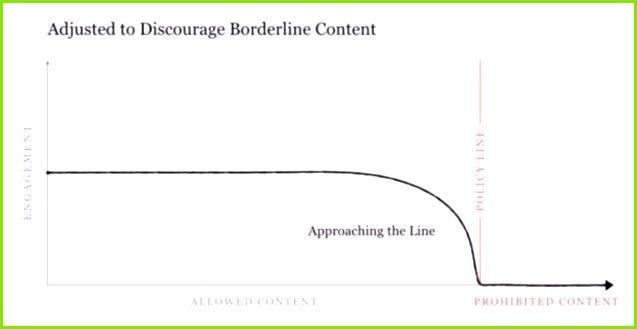 Bild zeigt Der Engagement Verlauf von Borderline Content mit Anpassungen am Algorithmus