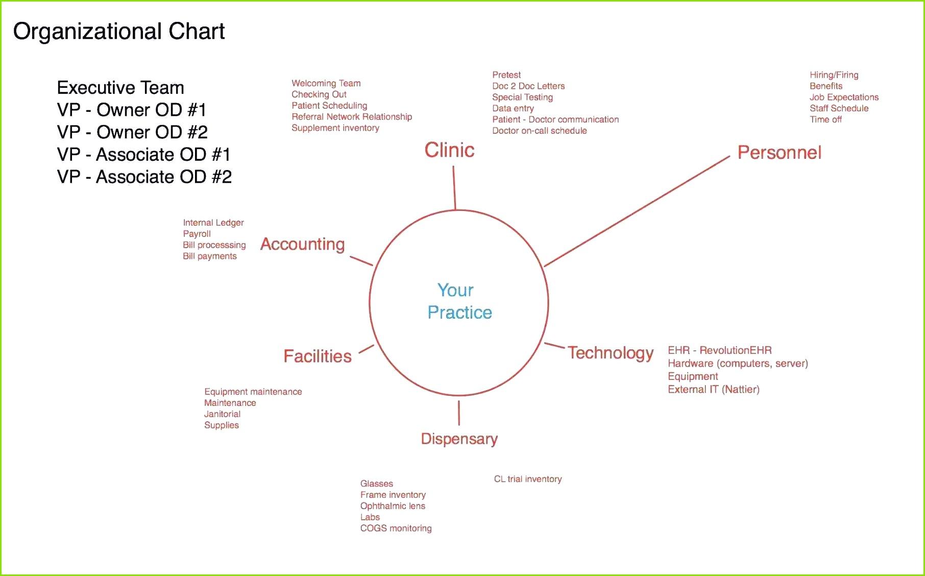Free Project Management Templates Excel 2007 New Gantt Diagramm Vorlage