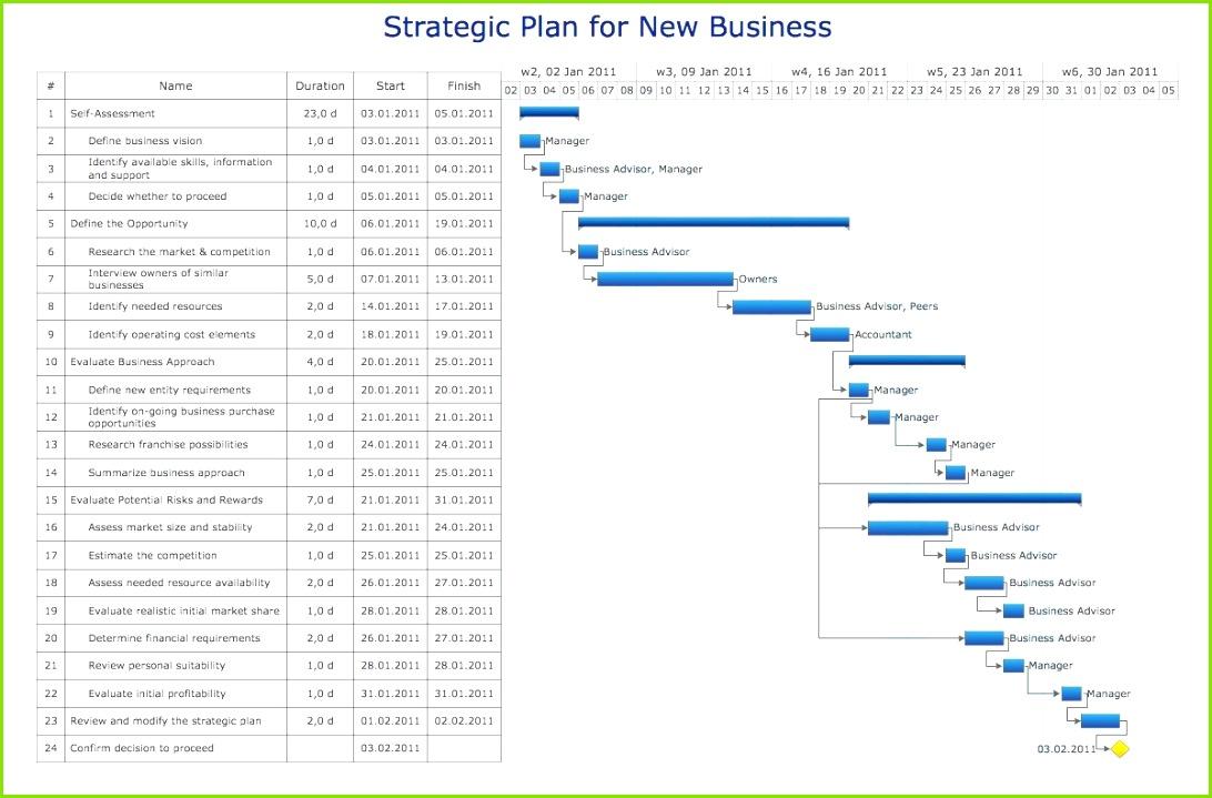 Marketing Plan Bud Example Amazing Design Sample Bud Proposal Pdf format