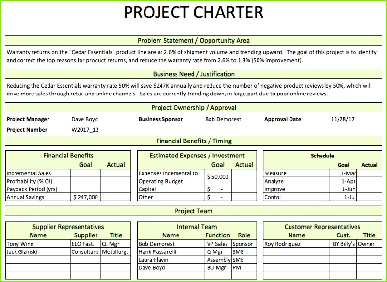 Project Charter DMAIC