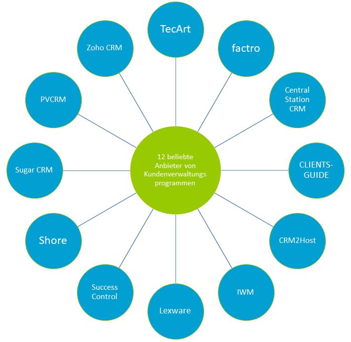 Kundenverwaltungsprogramm Software Top12 Anbieter Im Test